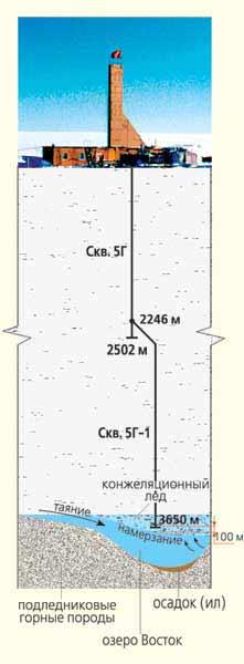 Схема самой глубокой скважины